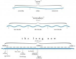 LongNowDiag (1)
