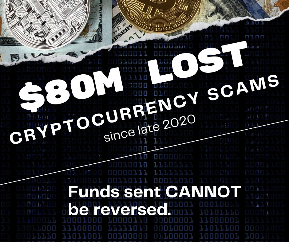$80 Million Lost to Cryptocurrency Scams since late 2020 as reported by the Federal Trade Commission.