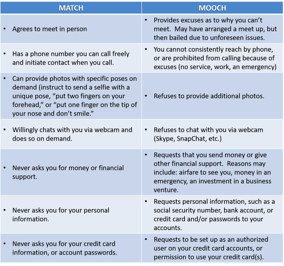 Match or Mooch? Preventing Romance Scams