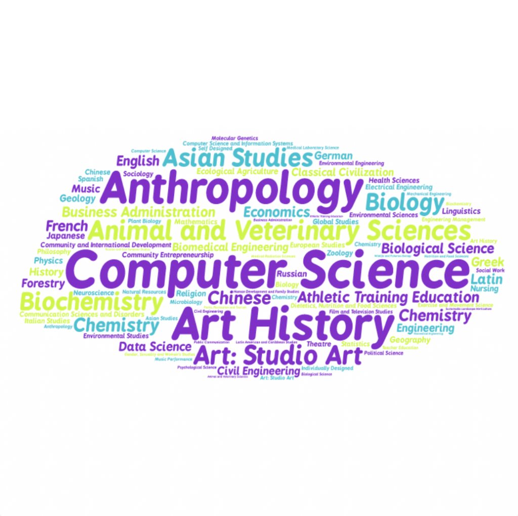 List of UVM majors