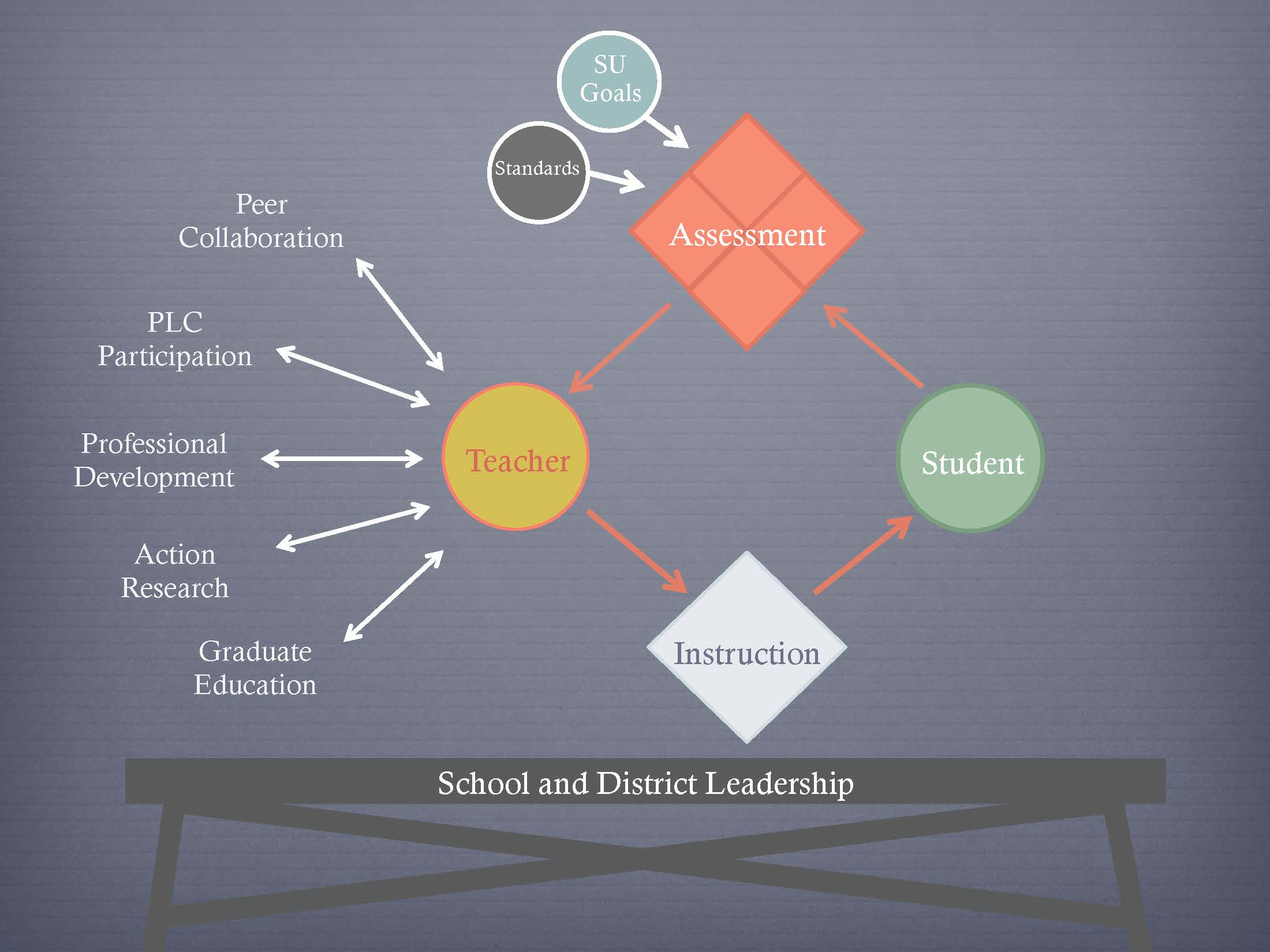 Figure 1. Supporting organizational learning (Steele, 2013).