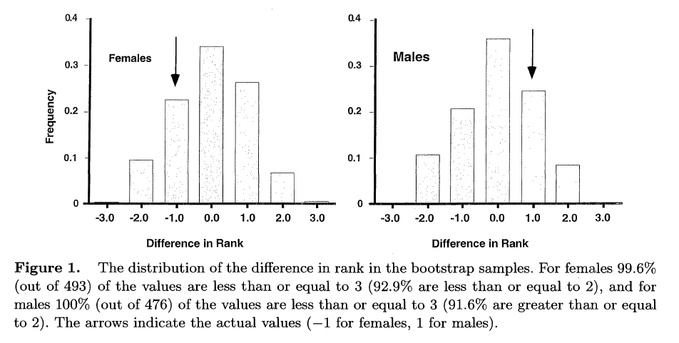 Statistical tests for comparing matrices
