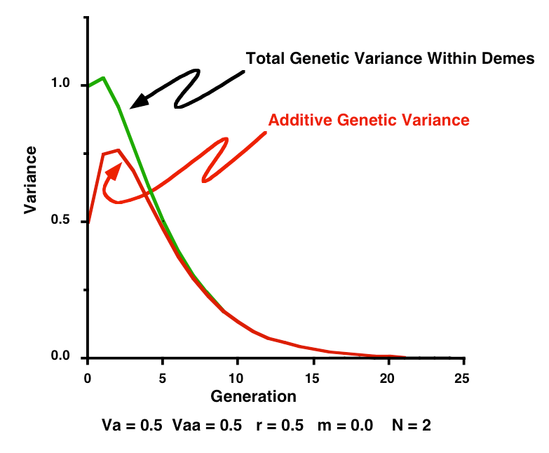 Why reductionism DOES work:  Individuals to genes