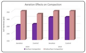 Table 5. Comparison of aeration and control on average soil compaction in 2014 and 2015 at both sites.