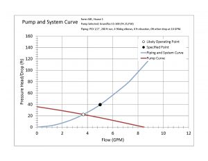Sample plot of pump and system curves from the Pump and Pipe Calculator.