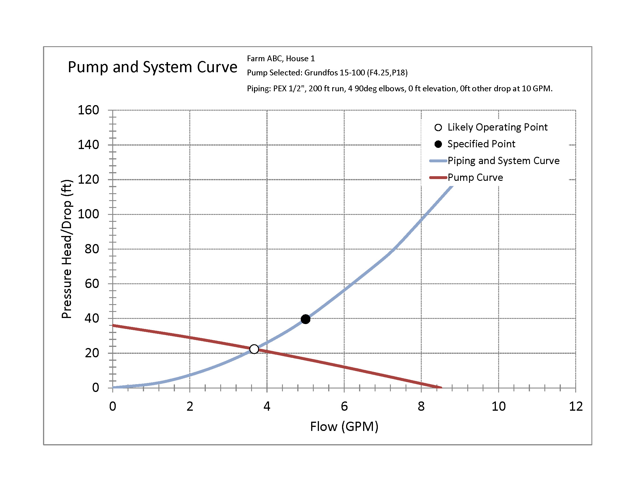 Pump And Pipe Pressure Calculator Graph Screen Shot Uvm Piping Line Diagram