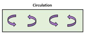 Circulation figure