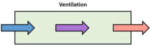 Ventilation figure