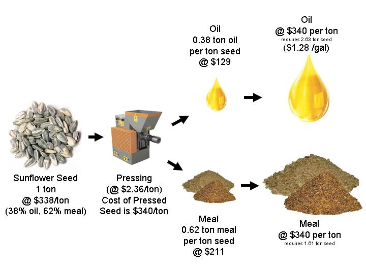 Vermont On-Farm Biodiesel - Costs of Production