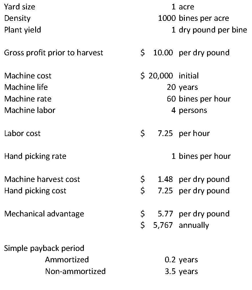 Hop Harvesting Roundup