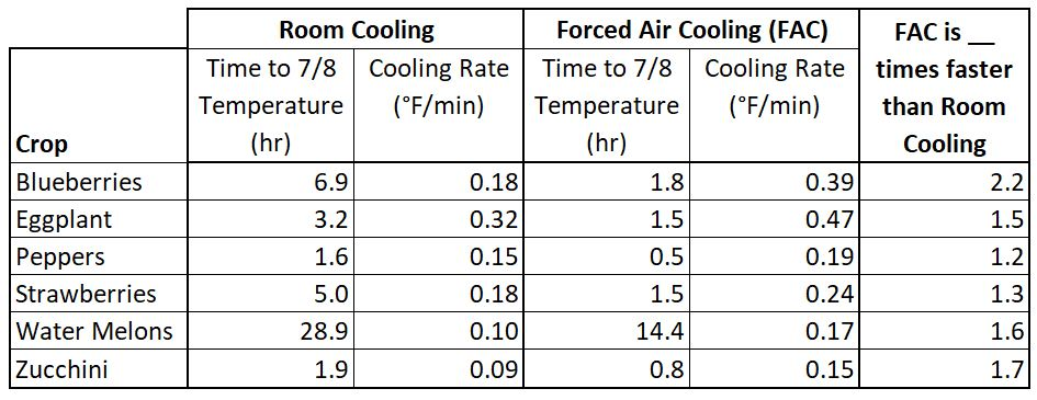 Forced Air Cooling: Field Trial Results