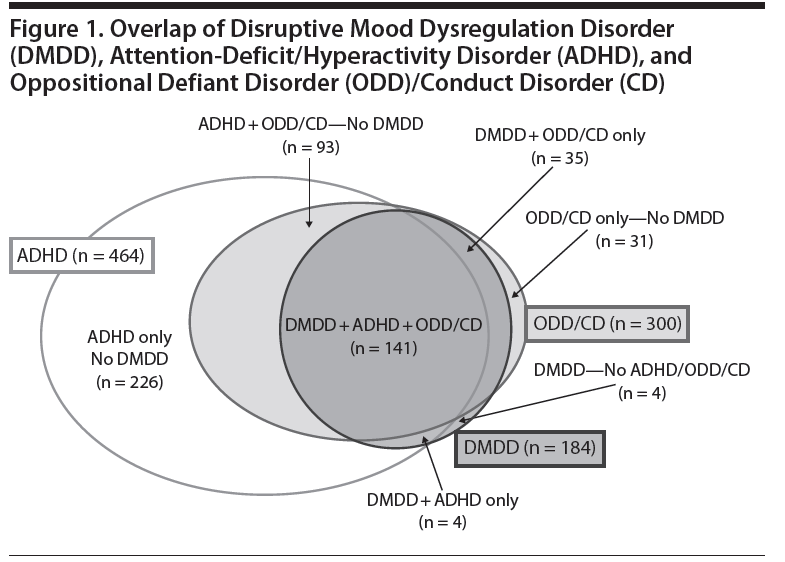 Disruptive Mood Dysregulation Disorder Treatment » New DSM5 Dia...