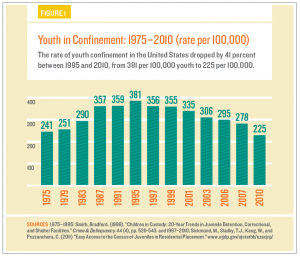 Youth incarceration