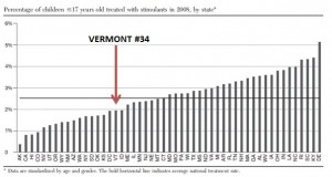 Stimulant Rate in VT