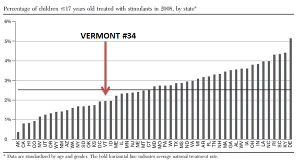 Vermont 34th in Rate of Stimulant Treatment