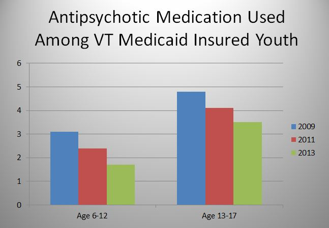 Vermont Youth Prescribed Fewer Antipsychotic Medications