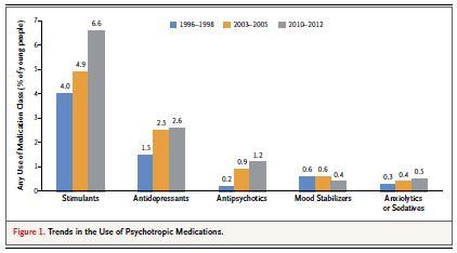 Psychiatric Treatment Up, Impairing Mental Illness Down