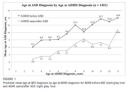 Autism Diagnosis Made Later For Children with ADHD