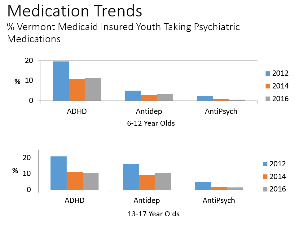 Psychiatric Medication Usage Among Vermont Medicaid-Insured Youth Drops by 42%