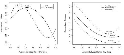 Optimal Sleep Duration for Teens Different between Academics and Mental Health
