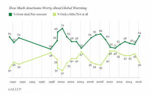 US concern for climate change