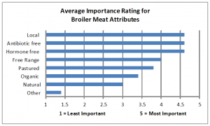 Broiler Attributes