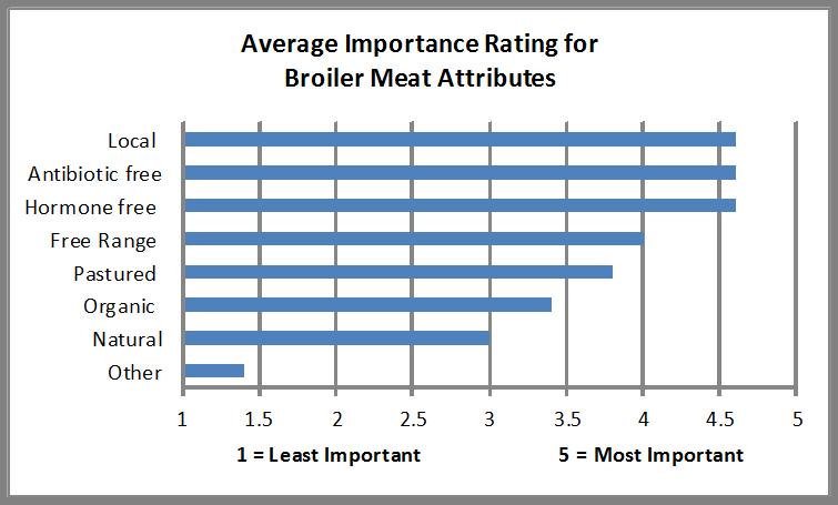 Broiler Chicken Demand Research Report
