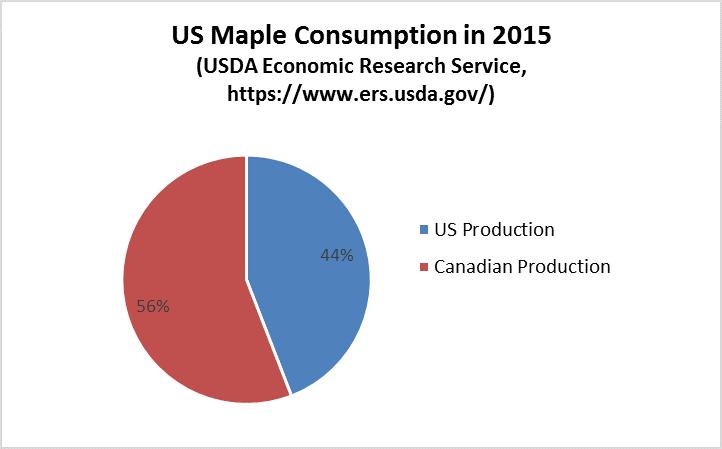 Maple Markets: International Trade Snap-Shot