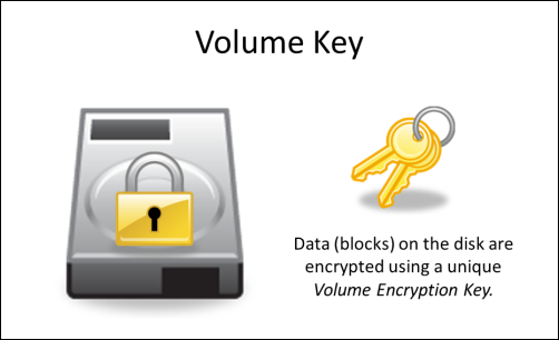 HoW PGP Whole Disk Encryption Works