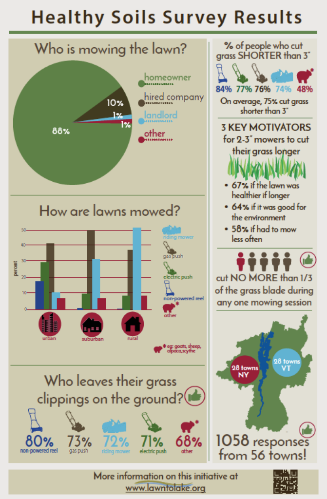 Infographic of Lake Champlain basin survey results. PDF available at: https://lawntolake.org/wp-content/uploads/2019/10/HealthySoilsSurveyInfographic_RevisedApril2018.pdf