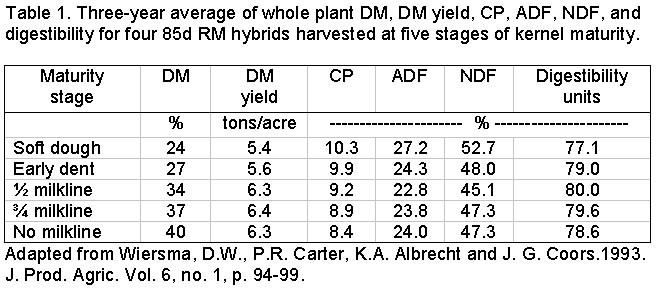 Dealing with Immature Corn Silage