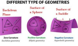 Depiction of Three Forms of Geometry Source: www.blendspace.com
