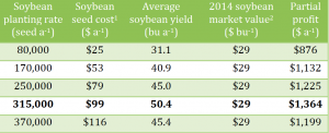 Soybean Yields Comparison