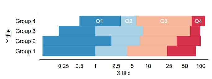 Making a horizontal stacked bar graph with -graph twoway rbar- in Stata