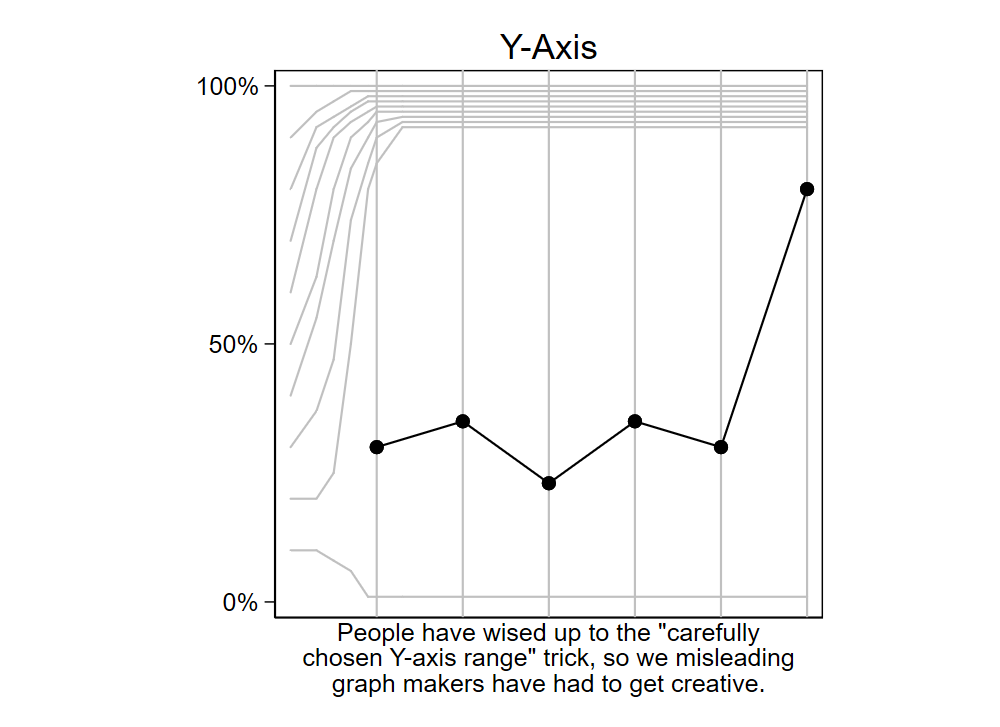 """Rendering XKCD #2023 """"Misleading Graph Makers"""" in Stata"""