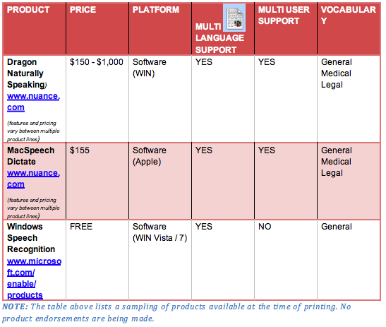 A chart of three voice recognition softwares
