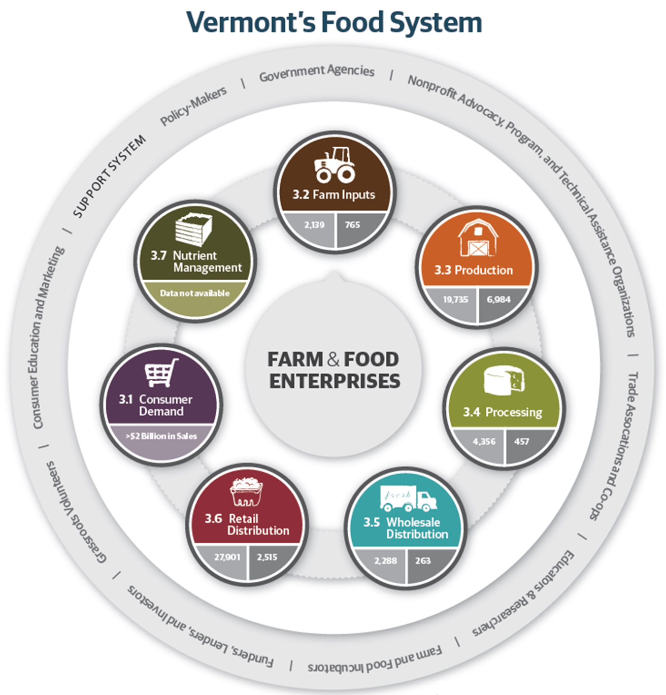 dietary system diagram 1000+ images about food system on pinterest