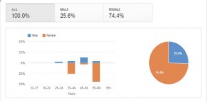 An example of social media metrics -- YouTube demographics of farm succession videos pictured here.