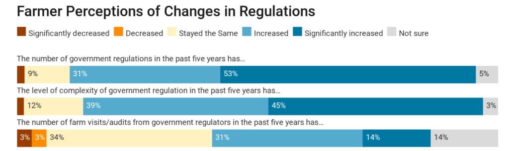 Graph of farmer perceptions of changes in regulations
